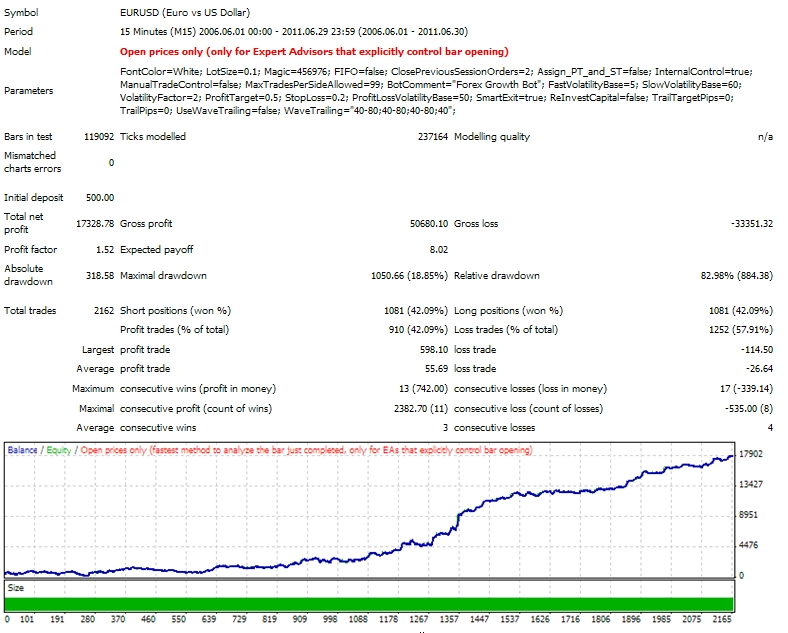 Forex growth bot mt4