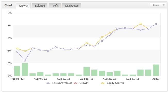 Forex growth bot broker